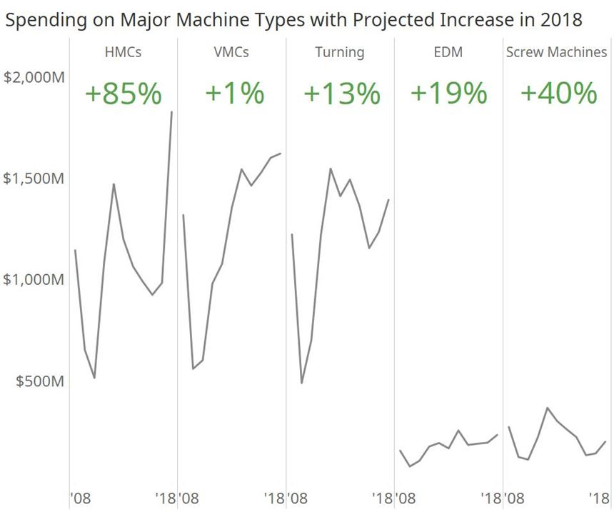 Spending on Major Machine Categories with Projected Increase in 2018