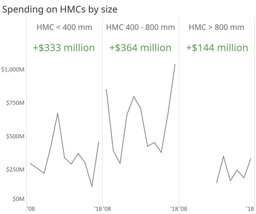 Spending on Horizontal Machining Centers by Type