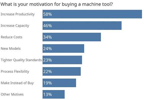 What is your motivation for buying a machine tool?