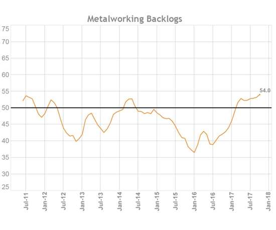 metalworking backlogs chart