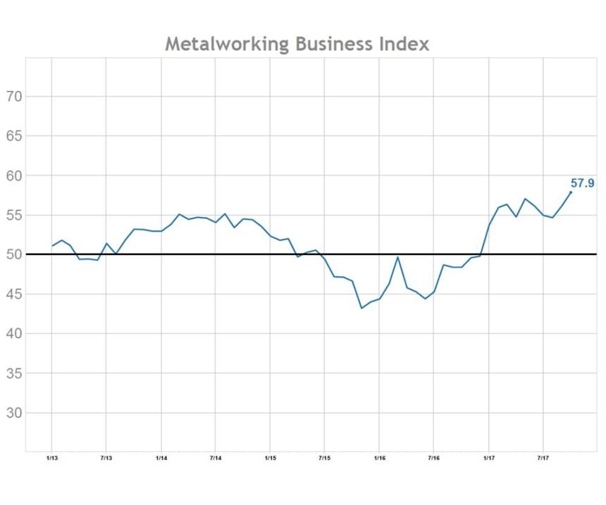 Metalworking Business Index chart
