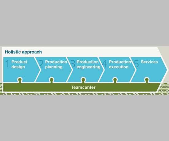 Siemens digital enterprise