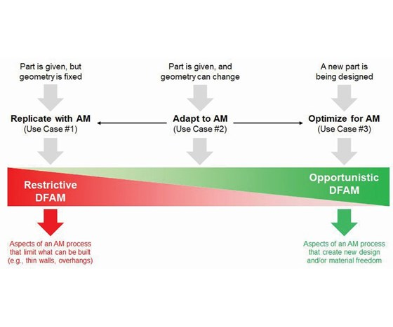 opportunistic vs. restrictive DFAM