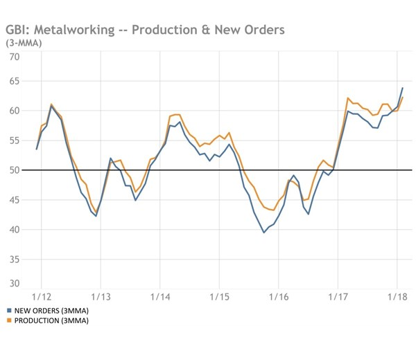 GBI Metalworking index on production and new orders