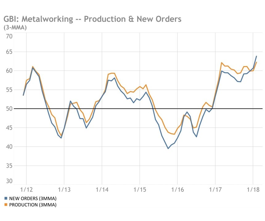 GBI: Metalworking, Production, New Orders