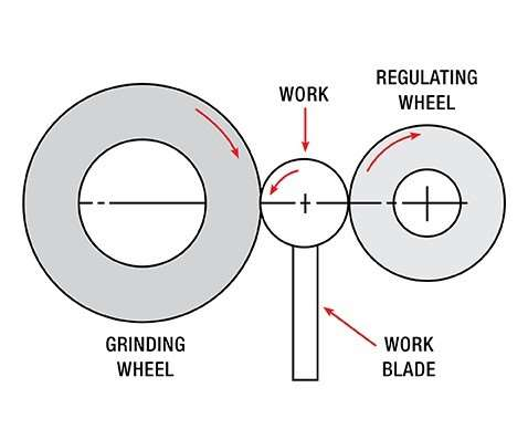 A diagram depicts how the centerless grinding process works, as well as how the height of the workpiece support blade impacts the process.