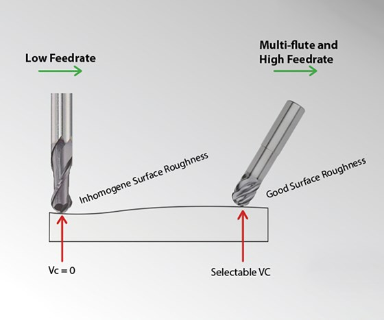Benefits of 5-axis machining