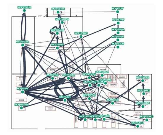 flow map