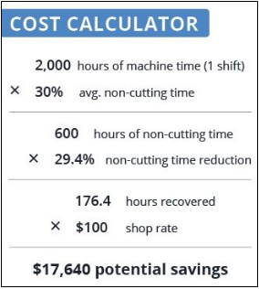 Cost of parasitic non-machining time