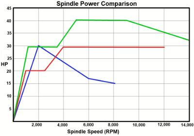 VMC horsepower comparison