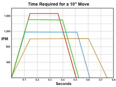 Rapid traverse rate comparison