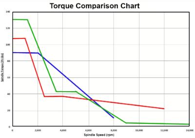 VMC torque comparison