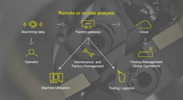 digital gateway of a machining operation