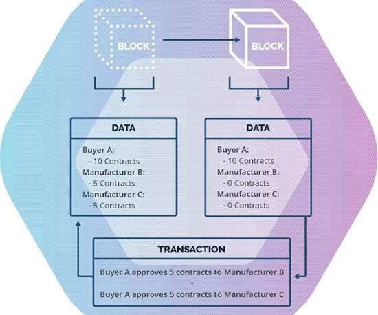 A simple diagram depicts how transaction records are encrypted chronologically on a blockchain platform.