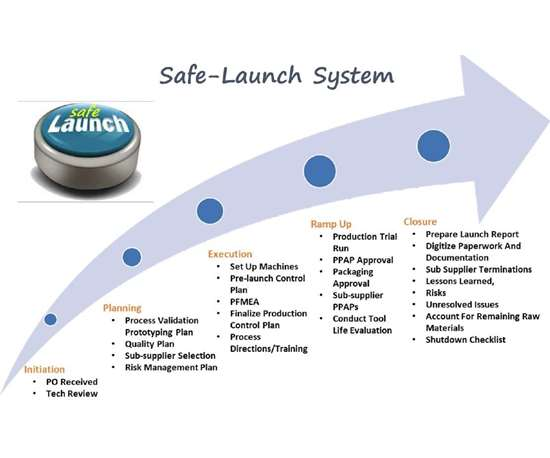 "An illustration of the company's Safe Launch process, which helps address the ""FUD Factor."""