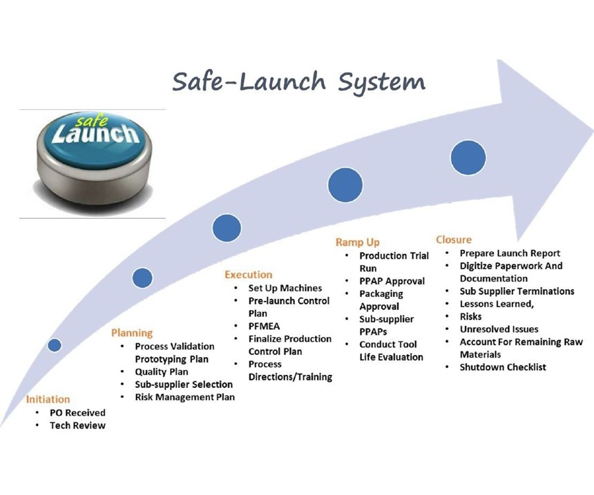 """An illustration of the company's Safe Launch process, which helps address the """"FUD Factor."""""""