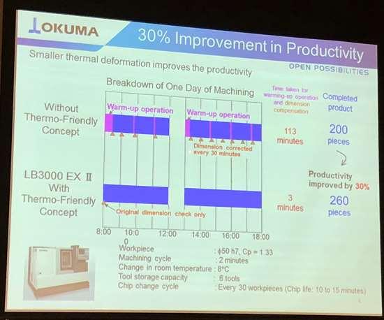 okuma thermo friendly cycle