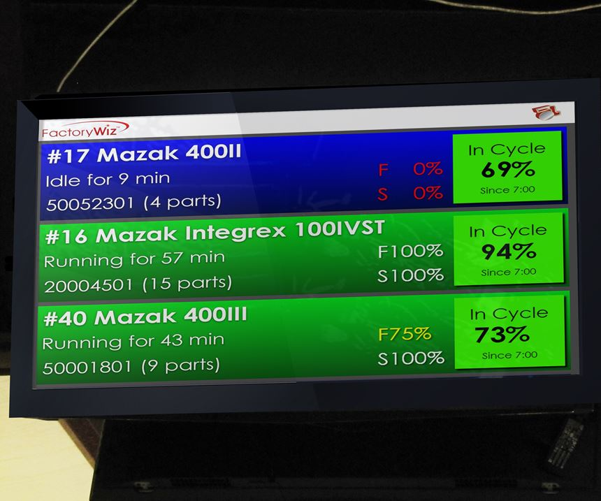 Overhead monitor showing FactoryWiz production data.