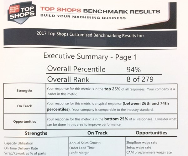 an example of a custom Top Shops Report