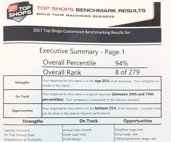 custom report from 2017 Top Shops Survey