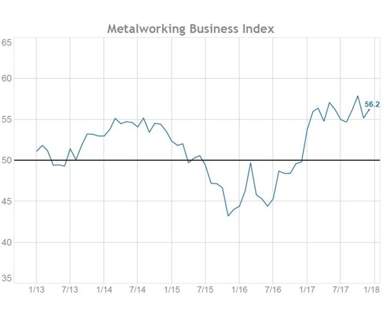 Metalworking Business Index chart
