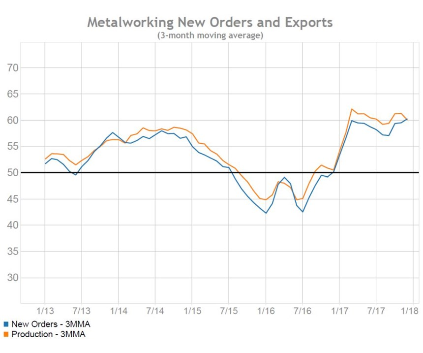 new orders and production chart for Gardner Business Index: Metalworking