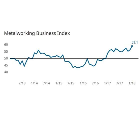 Gardner Business Index (GBI): Metalworking