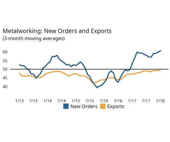 Gardner Business Index (GBI): Metalworking new orders and exports chart