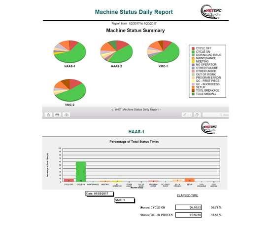 eNetDNC Machine Status Daily Report