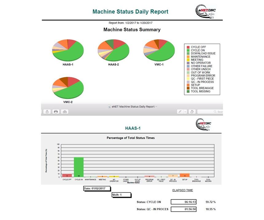 eNetDNC Machine Status Daily Report