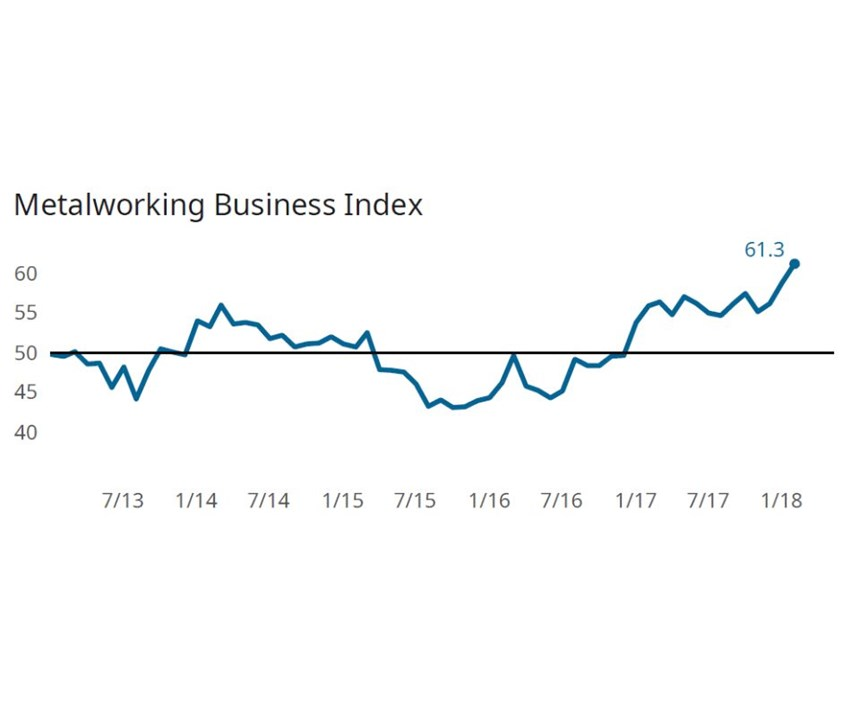 Gardner Business Index: Metalworking graph for February 2018