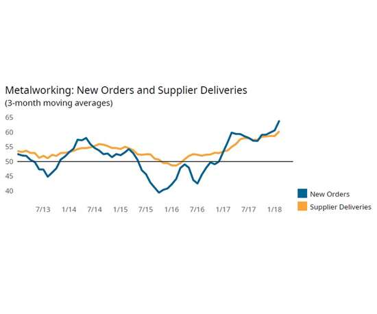Metalworking: New Orders and Supplier Deliveries chart