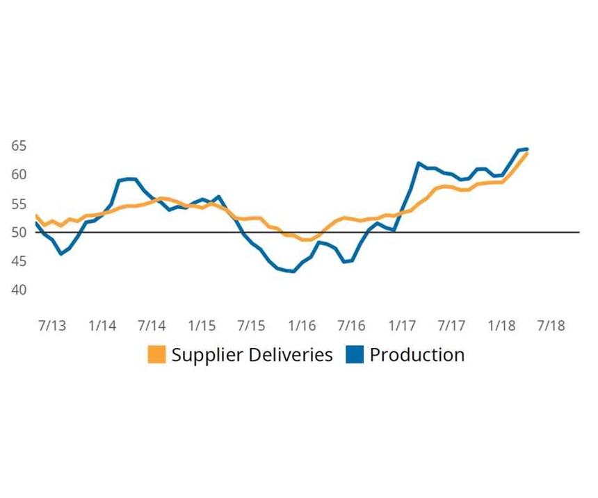 supplier deliveries vs production chart