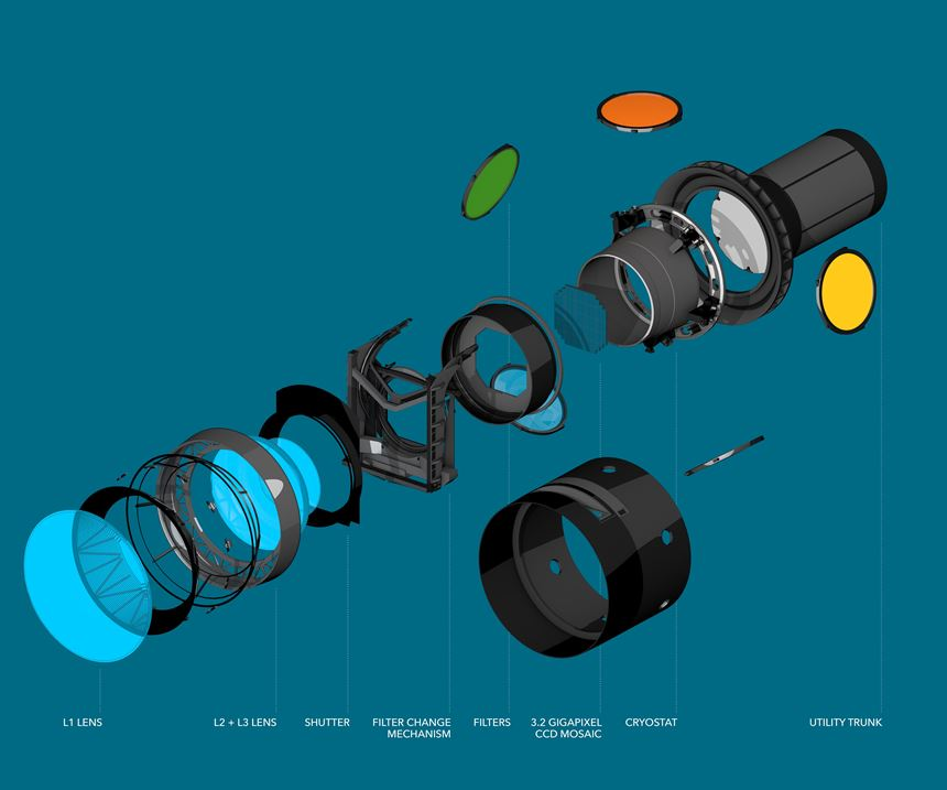 Diagram of the camera from SLAC