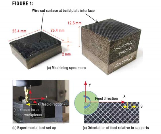 additive manufacturing machining specimins and test subjects