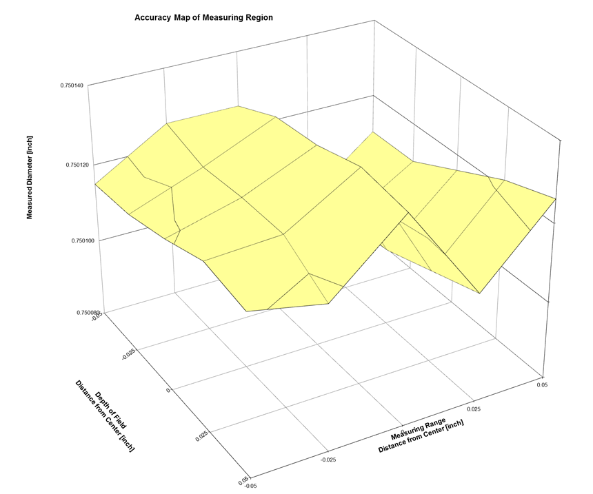 mapping a measured dyameter
