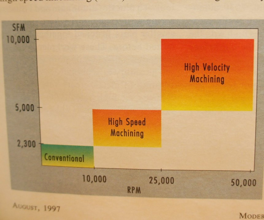 A graph illustrates plateaus from conventional to high speed to