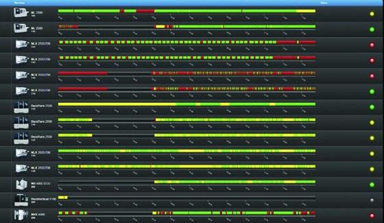 machine monitor showing machine status