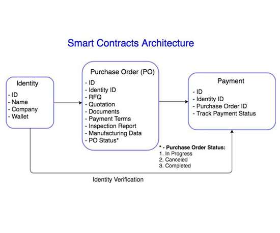 A diagram shows how the first three smart contracts will interact on Syncfab's blockchain-based manufacturing network.