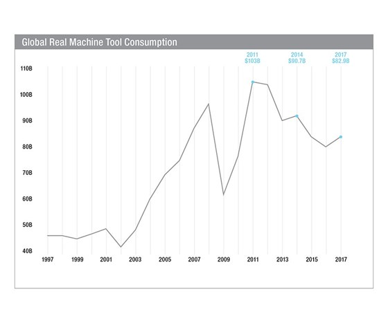 Global Real Machine Tool Consumption chart