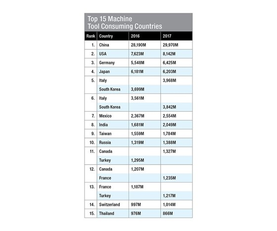 Top 15 machine tool consuming countries