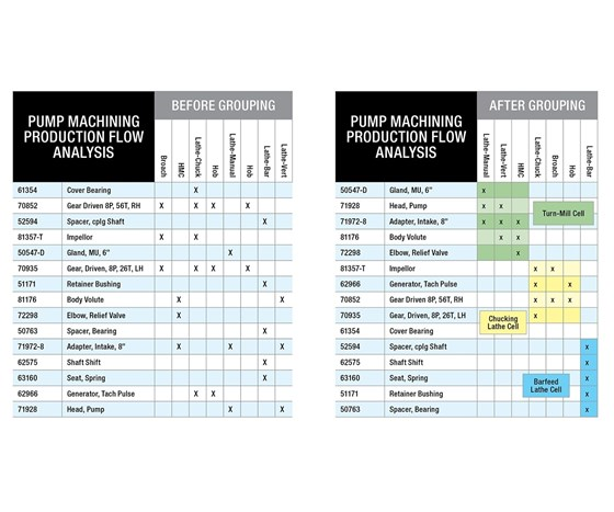 lean manufacturing product process matrix before and after