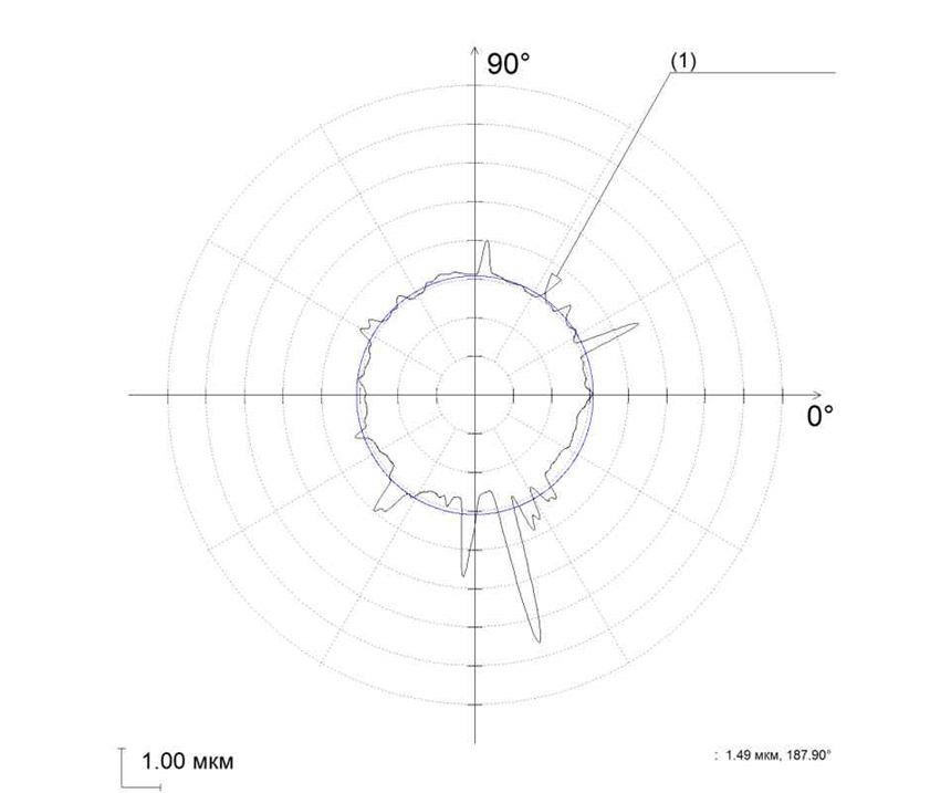 Metrology graph