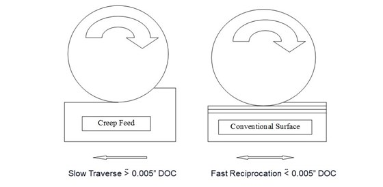 creep-feed grinding has higher depth of cut and slower traverse rate than surface grinding