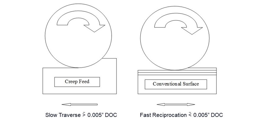 与平面磨削相比,缓进给磨削具有更高的切削深度和较慢的进给速度