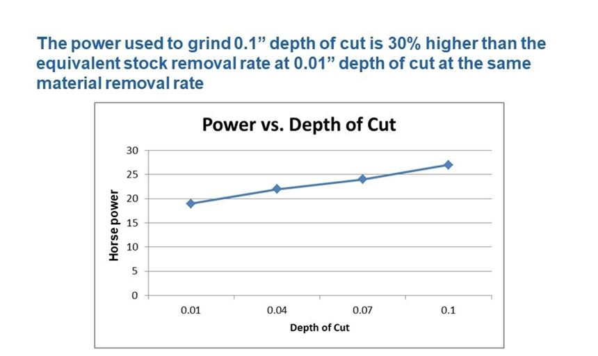 Creep-feed grinding is a high-force process.