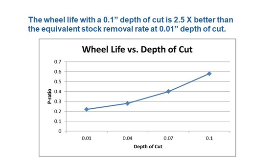 graph of creep feed grinding wheel life vs. depth of cut