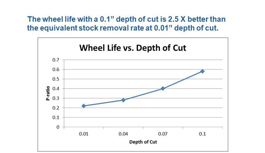 graph of creep feed grinding wheel life vs. depth of cut
