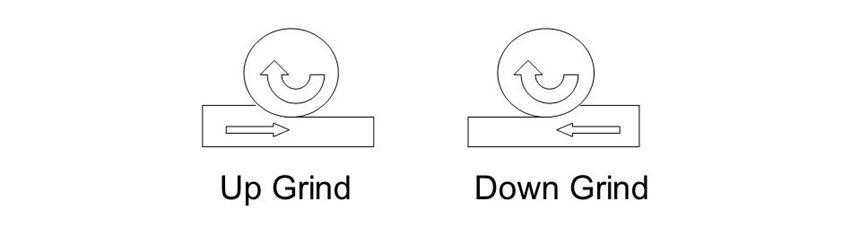 down grinding vs. up grinding