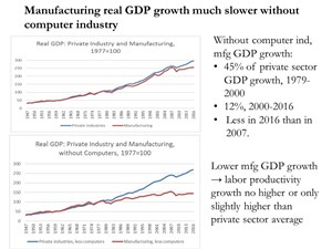 Susan Houseman of Upjohn Institute discusses manufacturing productivity